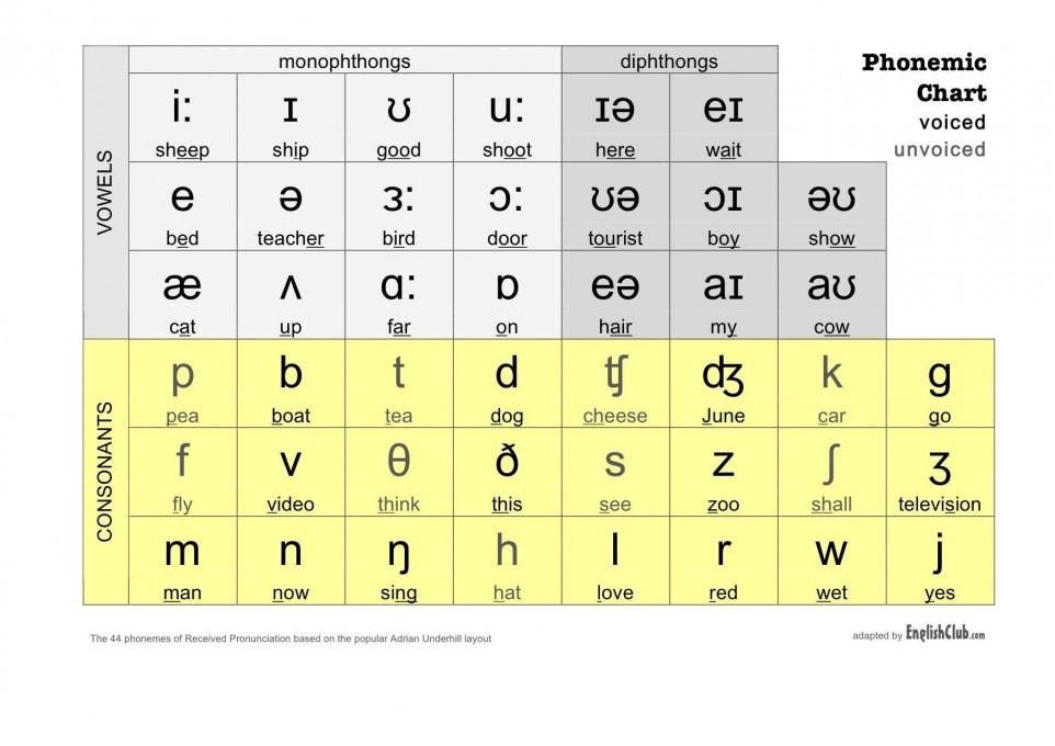 phonetic-chart